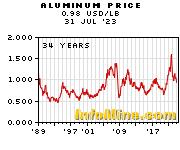 Historical Aluminum Prices - Aluminum Price History Chart