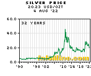 Historical Silver Prices - Silver Price History Chart