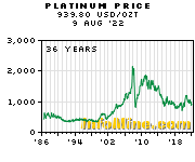 Historical Platinum Prices - Platinum Price History Chart