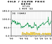 Historical Gold to Silver Price Ratio Chart - Gold Silver Ratio Graph