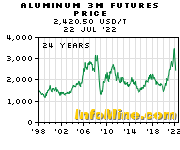 Historical Aluminum 3 Month Futures Price Chart - Future Aluminum Price Graph