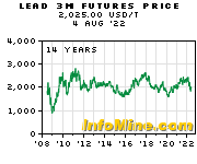 Historical Lead 3 Month Futures Price Chart - Future Lead Price Graph