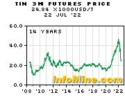 Historical Tin 3 Month Futures Price Chart - Future Tin Price Graph