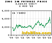 Historical Zinc 3 Month Futures Price Chart - Future Zinc Price Graph