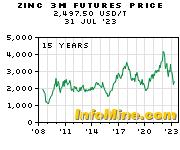 Historical Zinc 3 Month Futures Price Chart - Future Zinc Price Graph