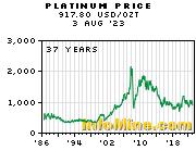 Historical Platinum Prices Price History Chart