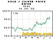 Year To Date Gold to Silver Price Ratio Chart - Gold Silver Ratio Graph