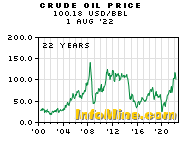 Crude Oil Prices - Crude Oil Price Chart