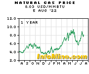 1 Year Natural Gas Prices - Natural Gas Price Chart