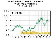 1 Year Natural Gas Price Chart