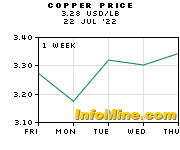 Copper Prices - Copper Price Chart