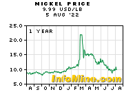 Nickel Prices - Nickel Price Chart