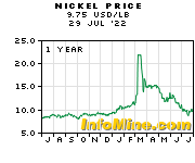 1 Year Nickel Price Chart