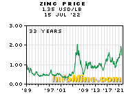 Zinc Prices - Zinc Price Chart