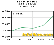 Lead Prices - Lead Price Chart