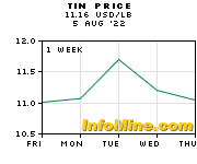 Tin Prices - Tin Price Chart