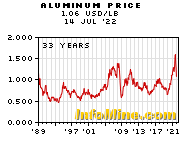 Aluminum Prices - Aluminum Price Chart