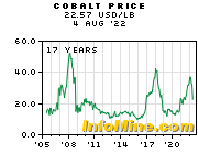 Cobalt Prices - Cobalt Price Chart