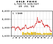 1 Year Gold Price Chart