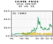 Silver Prices - Silver Price Chart
