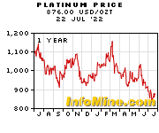 1 Year Platinum Prices - Platinum Price Chart