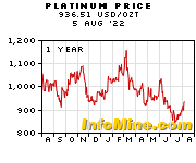 1 Year Platinum Price Chart
