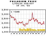 Palladium Prices - Palladium Price Chart