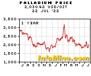 1 Year Palladium Price Chart