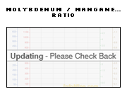 1 Year Molybdenum to Manganese Price Ratio Chart - Molybdenum Manganese Ratio Graph