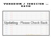 1 Year Vanadium to Tungsten Price Ratio Chart - Vanadium Tungsten Ratio Graph