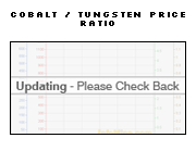 1 Year Cobalt to Tungsten Price Ratio Chart - Cobalt Tungsten Ratio Graph