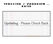 1 Year Tungsten to Vanadium Price Ratio Chart - Tungsten Vanadium Ratio Graph