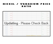 1 Year Nickel to Vanadium Price Ratio Chart - Nickel Vanadium Ratio Graph
