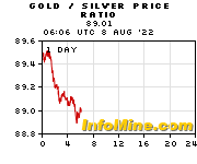Gold To Silver Price Ratio Chart Graph