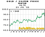 Gold to Silver Price Ratio Chart - Gold Silver Ratio Graph