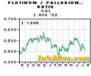 1 Year Platinum to Palladium Price Ratio Chart - Platinum Palladium Ratio Graph
