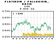 Platinum to Palladium Price Ratio Chart - Platinum Palladium Ratio Graph