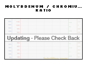 1 Year Molybdenum to Chromium Price Ratio Chart - Molybdenum Chromium Ratio Graph