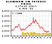 1 Year Aluminum 3 Month Futures Price Chart - Future Aluminum Price Graph