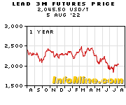 1 Year Lead 3 Month Futures Price Chart - Future Lead Price Graph