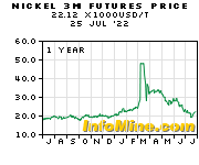 1 Year Nickel 3 Month Futures Price Chart - Future Nickel Price Graph