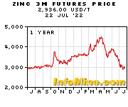 1 Year Zinc 3 Month Futures Price Chart - Future Zinc Price Graph