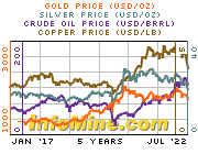Commodity trends on InfoMine.com