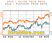 Gold charts on InfoMine.com