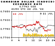 CAD exchange charts on InfoMine