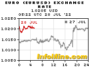 Euro exchange charts on InfoMine