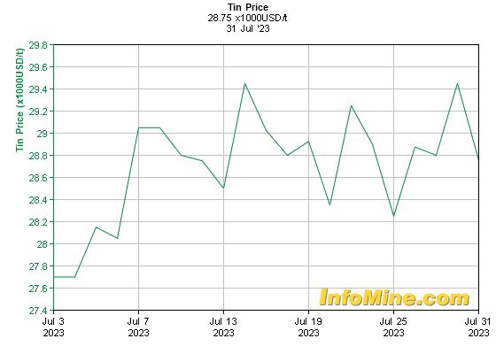 Kositer - zadnji mesec v USD / tono
