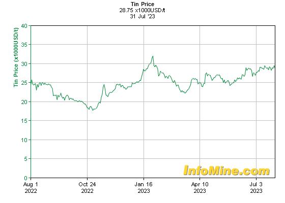 Kositer - zadnje leto v USD / tono