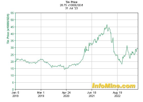 Kositer - zadnjih 5 let v USD / tono