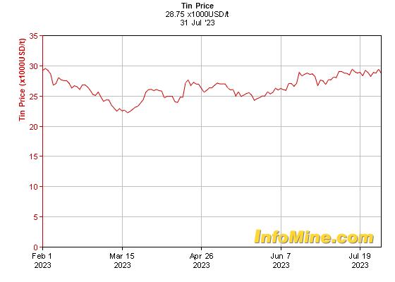 Kositer - zadnjih 6 mesecev v USD / tono